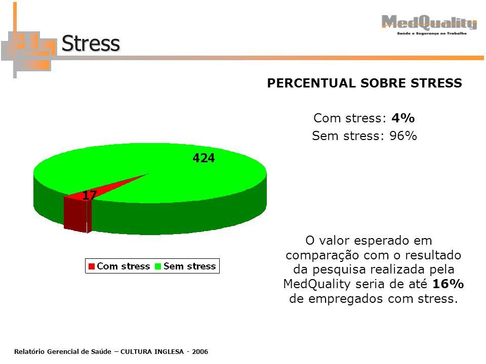Relatório Gerencial de Saúde – CULTURA INGLESA - 2006 Stress PERCENTUAL SOBRE STRESS Com stress: 4% Sem stress: 96% O valor esperado em comparação com o resultado da pesquisa realizada pela MedQuality seria de até 16% de empregados com stress.