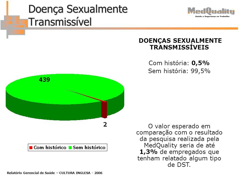 Relatório Gerencial de Saúde – CULTURA INGLESA - 2006 Doença Sexualmente Transmissível DOENÇAS SEXUALMENTE TRANSMISSÍVEIS Com história: 0,5% Sem história: 99,5% O valor esperado em comparação com o resultado da pesquisa realizada pela MedQuality seria de até 1,3% de empregados que tenham relatado algum tipo de DST.