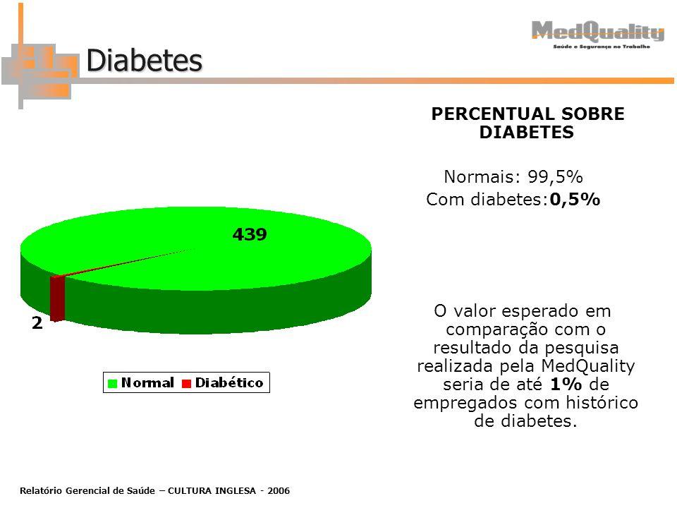 Relatório Gerencial de Saúde – CULTURA INGLESA - 2006 Diabetes PERCENTUAL SOBRE DIABETES Normais: 99,5% Com diabetes:0,5% O valor esperado em comparação com o resultado da pesquisa realizada pela MedQuality seria de até 1% de empregados com histórico de diabetes.