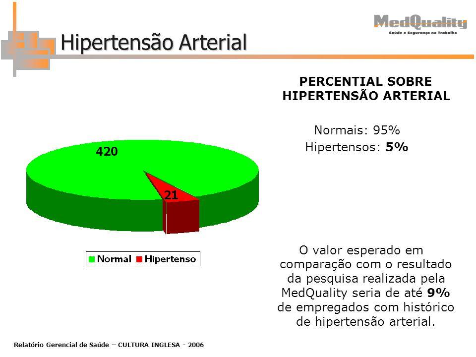 Relatório Gerencial de Saúde – CULTURA INGLESA - 2006 Hipertensão Arterial PERCENTIAL SOBRE HIPERTENSÃO ARTERIAL Normais: 95% Hipertensos: 5% O valor esperado em comparação com o resultado da pesquisa realizada pela MedQuality seria de até 9% de empregados com histórico de hipertensão arterial.