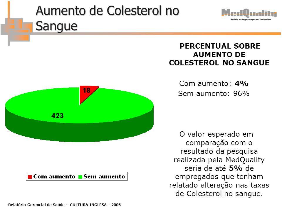 Relatório Gerencial de Saúde – CULTURA INGLESA - 2006 Aumento de Colesterol no Sangue PERCENTUAL SOBRE AUMENTO DE COLESTEROL NO SANGUE Com aumento: 4% Sem aumento: 96% O valor esperado em comparação com o resultado da pesquisa realizada pela MedQuality seria de até 5% de empregados que tenham relatado alteração nas taxas de Colesterol no sangue.