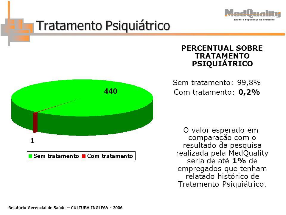 Relatório Gerencial de Saúde – CULTURA INGLESA - 2006 Tratamento Psiquiátrico PERCENTUAL SOBRE TRATAMENTO PSIQUIÁTRICO Sem tratamento: 99,8% Com tratamento: 0,2% O valor esperado em comparação com o resultado da pesquisa realizada pela MedQuality seria de até 1% de empregados que tenham relatado histórico de Tratamento Psiquiátrico.