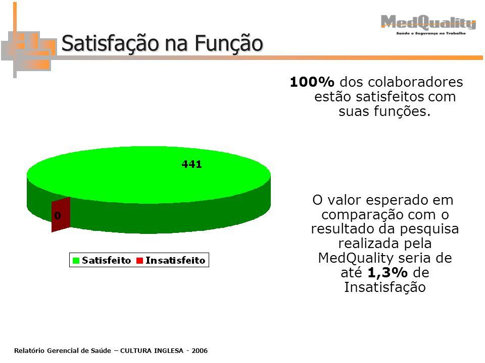 Relatório Gerencial de Saúde – CULTURA INGLESA - 2006 Satisfação na Função 100% dos colaboradores estão satisfeitos com suas funções.