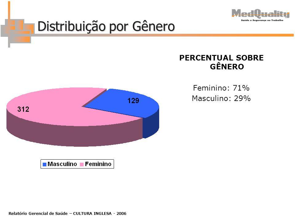Relatório Gerencial de Saúde – CULTURA INGLESA - 2006 Distribuição por Gênero PERCENTUAL SOBRE GÊNERO Feminino: 71% Masculino: 29%