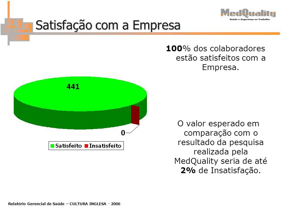 Relatório Gerencial de Saúde – CULTURA INGLESA - 2006 Satisfação com a Empresa 100% dos colaboradores estão satisfeitos com a Empresa.