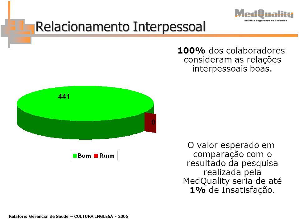 Relatório Gerencial de Saúde – CULTURA INGLESA - 2006 Relacionamento Interpessoal 100% dos colaboradores consideram as relações interpessoais boas.