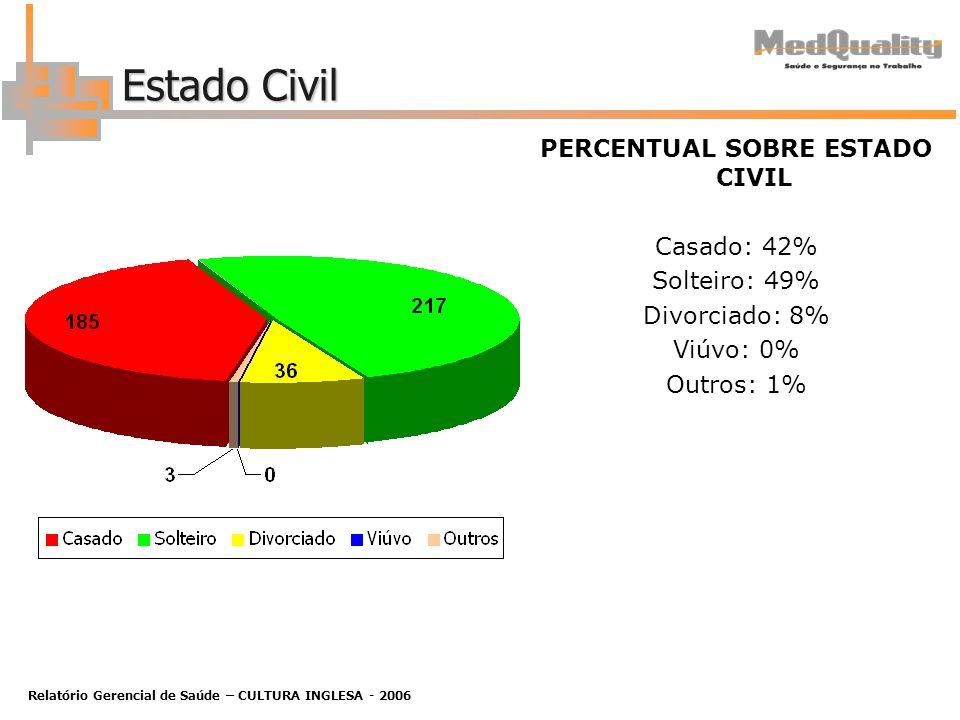 Relatório Gerencial de Saúde – CULTURA INGLESA - 2006 Estado Civil PERCENTUAL SOBRE ESTADO CIVIL Casado: 42% Solteiro: 49% Divorciado: 8% Viúvo: 0% Outros: 1%