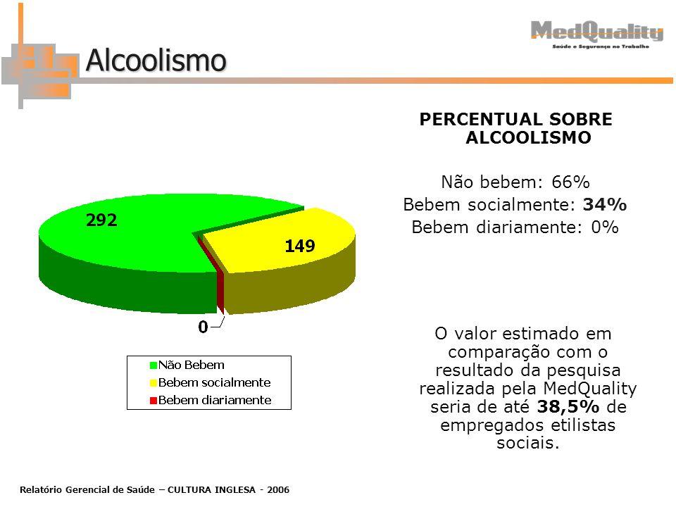 Relatório Gerencial de Saúde – CULTURA INGLESA - 2006 Alcoolismo PERCENTUAL SOBRE ALCOOLISMO Não bebem: 66% Bebem socialmente: 34% Bebem diariamente: 0% O valor estimado em comparação com o resultado da pesquisa realizada pela MedQuality seria de até 38,5% de empregados etilistas sociais.