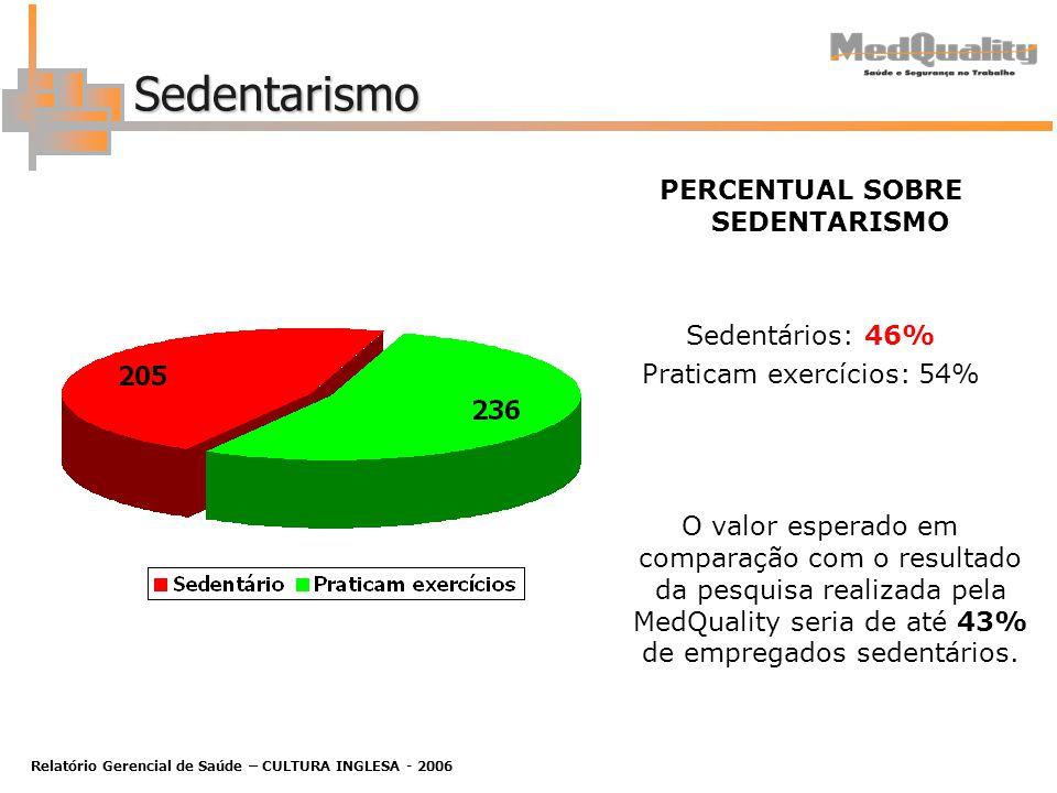 Relatório Gerencial de Saúde – CULTURA INGLESA - 2006 Sedentarismo PERCENTUAL SOBRE SEDENTARISMO Sedentários: 46% Praticam exercícios: 54% O valor esperado em comparação com o resultado da pesquisa realizada pela MedQuality seria de até 43% de empregados sedentários.