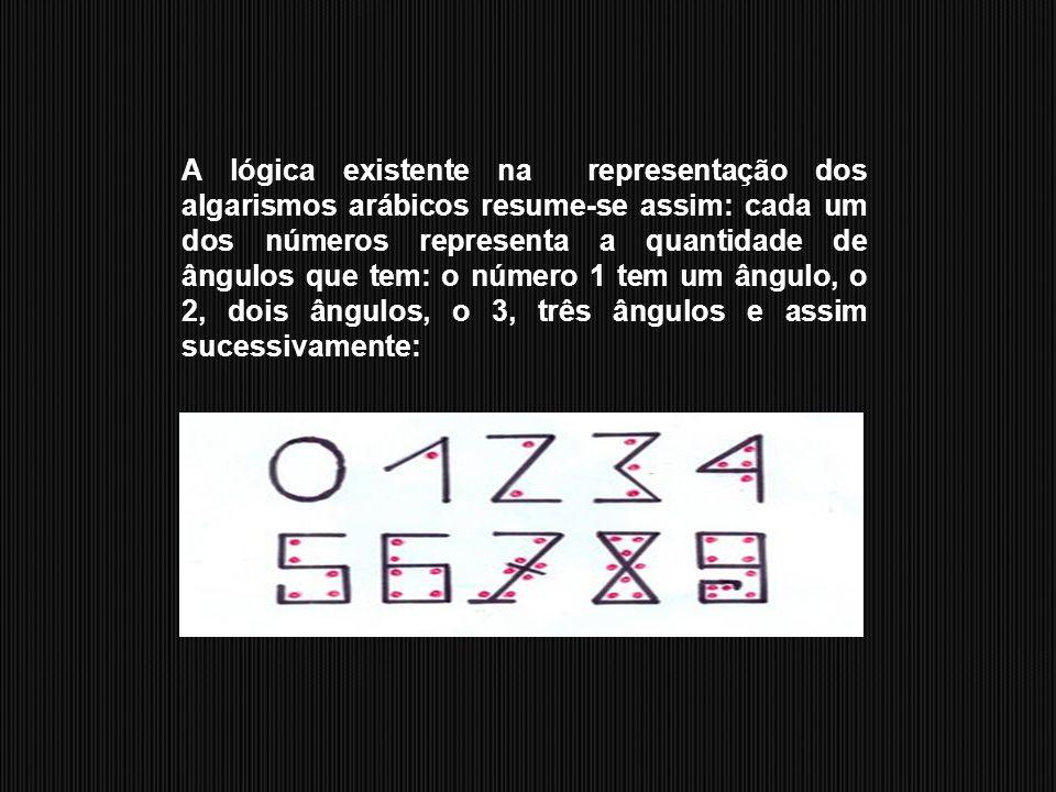 """Você já se questionou sobre a razão de """"um"""" ser simbolizado por 1, de """"dois"""" por 2 e de """"três"""" por 3? Existe alguma lógica na representação dos algari"""