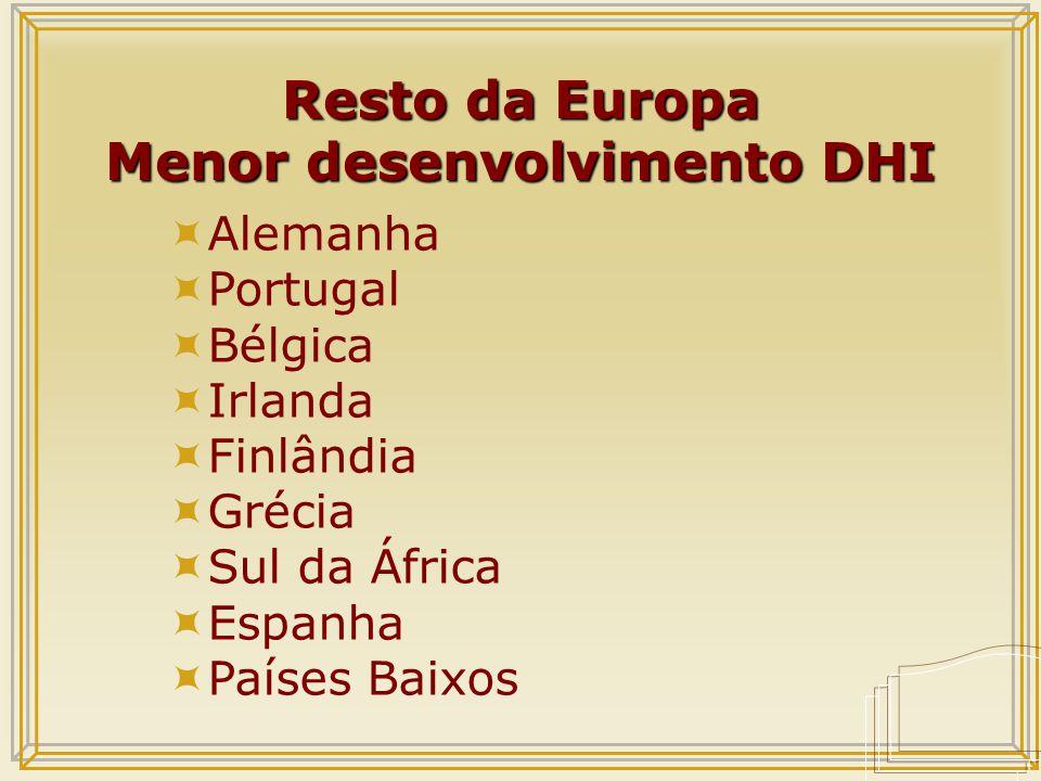 Resto da Europa Menor desenvolvimento DHI  Alemanha  Portugal  Bélgica  Irlanda  Finlândia  Grécia  Sul da África  Espanha  Países Baixos