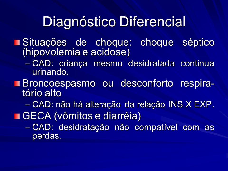 Diagnóstico Diferencial Situações de choque: choque séptico (hipovolemia e acidose) –CAD: criança mesmo desidratada continua urinando. Broncoespasmo o
