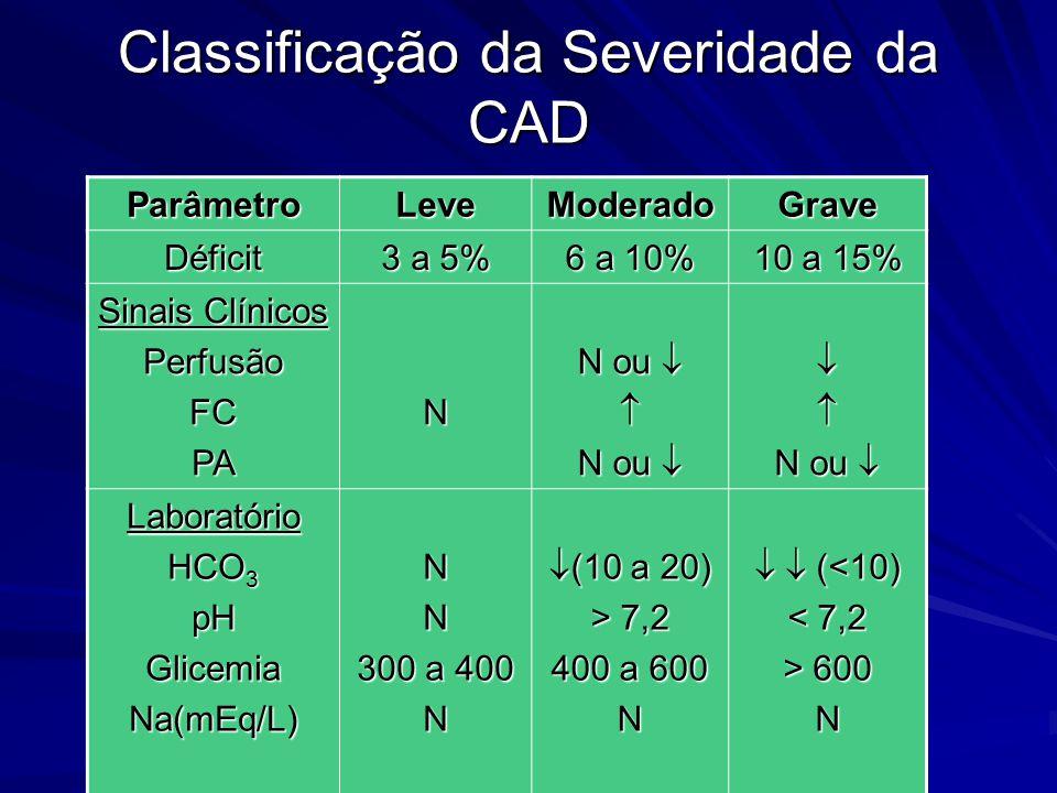 Classificação da Severidade da CAD ParâmetroLeveModeradoGrave Déficit 3 a 5% 6 a 10% 10 a 15% Sinais Clínicos PerfusãoFCPAN N ou    Laboratório HC
