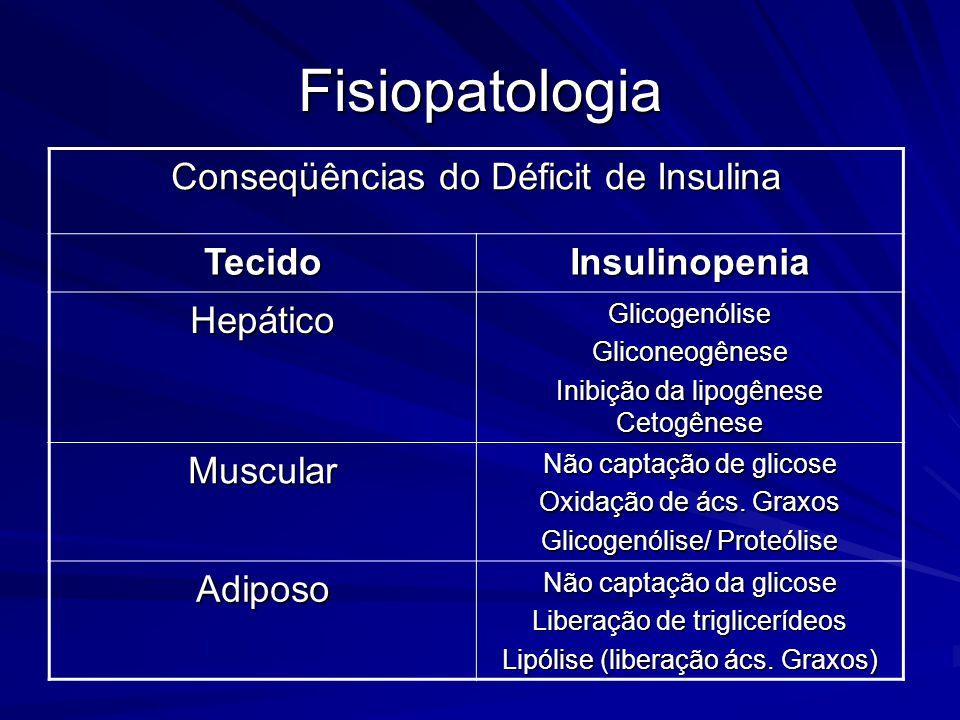 Fisiopatologia Conseqüências do Déficit de Insulina TecidoInsulinopenia HepáticoGlicogenóliseGliconeogênese Inibição da lipogênese Cetogênese Muscular