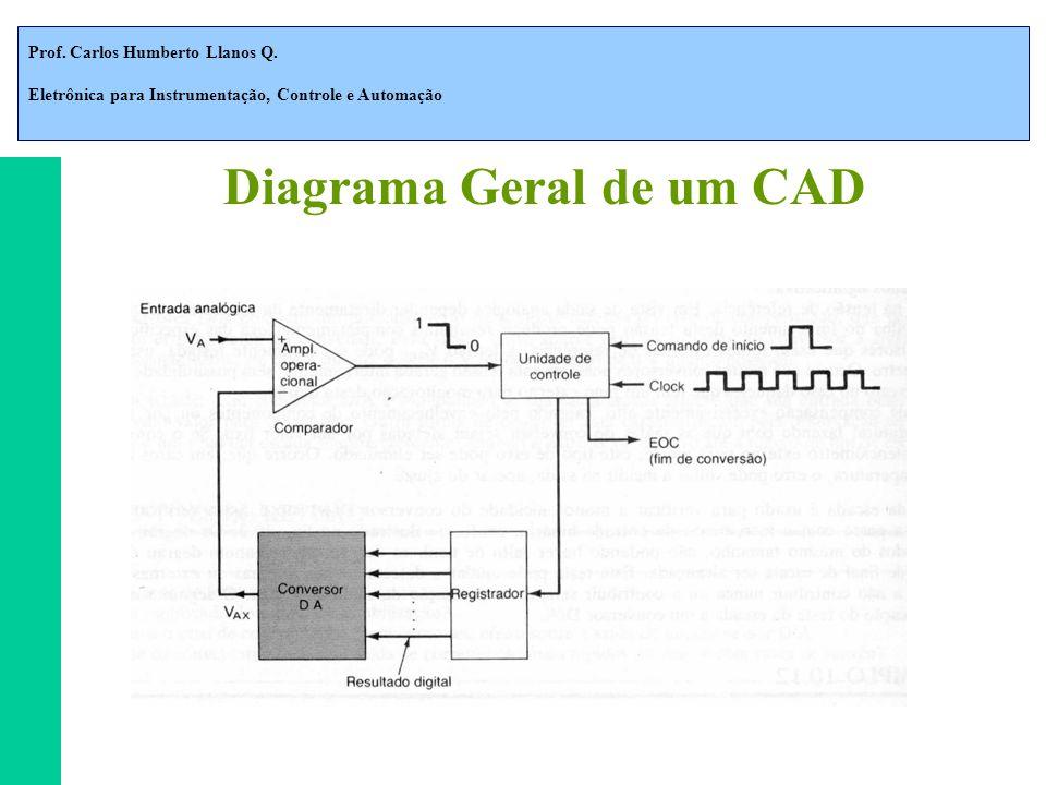 Prof. Carlos Humberto Llanos Q. Eletrônica para Instrumentação, Controle e Automação Diagrama Geral de um CAD