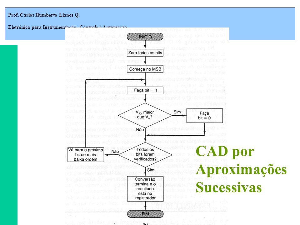Prof. Carlos Humberto Llanos Q. Eletrônica para Instrumentação, Controle e Automação CAD por Aproximações Sucessivas