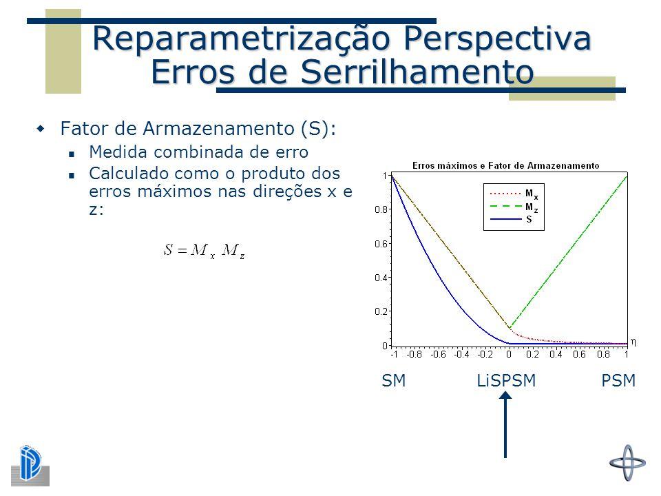 Reparametrização Perspectiva Erros de Serrilhamento  Fator de Armazenamento (S): Medida combinada de erro Calculado como o produto dos erros máximos nas direções x e z: SM LiSPSM PSM