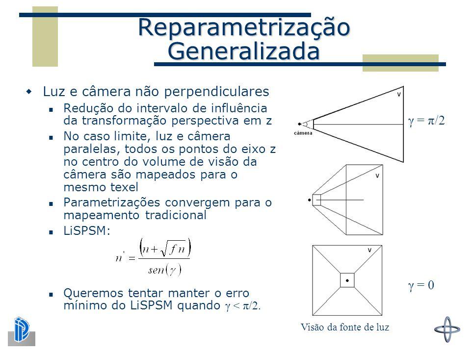 Reparametrização Generalizada  Luz e câmera não perpendiculares Redução do intervalo de influência da transformação perspectiva em z No caso limite, luz e câmera paralelas, todos os pontos do eixo z no centro do volume de visão da câmera são mapeados para o mesmo texel Parametrizações convergem para o mapeamento tradicional LiSPSM: Queremos tentar manter o erro mínimo do LiSPSM quando γ < π/2.