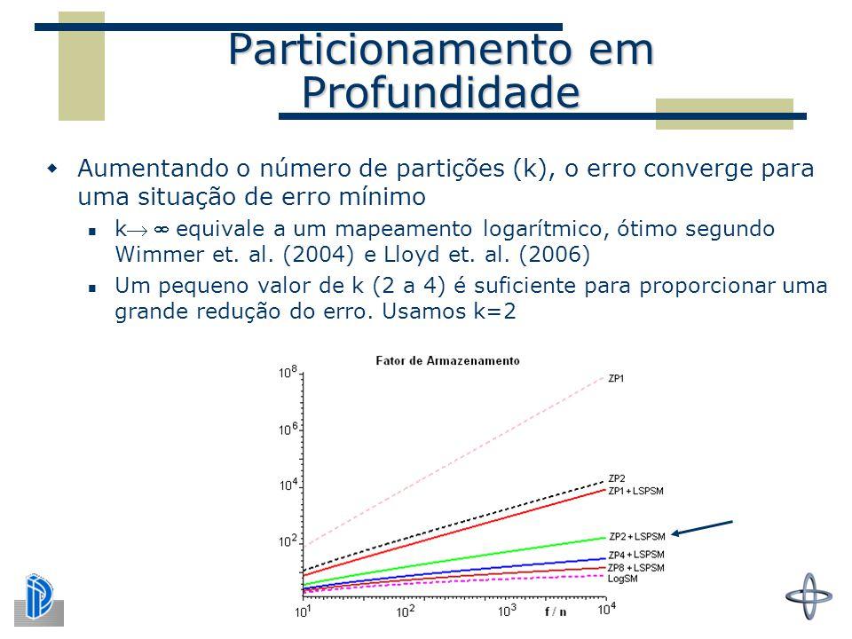Particionamento em Profundidade  Aumentando o número de partições (k), o erro converge para uma situação de erro mínimo k equivale a um mapeamento logarítmico, ótimo segundo Wimmer et.