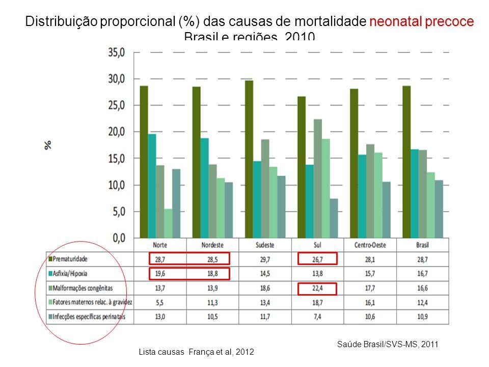 neonatal precoce Distribuição proporcional (%) das causas de mortalidade neonatal precoce Brasil e regiões, 2010 Saúde Brasil/SVS-MS, 2011 Lista causas França et al, 2012