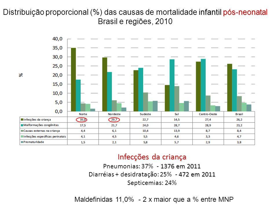 nfantil pós-neonatal Distribuição proporcional (%) das causas de mortalidade infantil pós-neonatal Brasil e regiões, 2010 Infecções da criança 1376 em 2011 472 em 2011 Infecções da criança Pneumonias: 37% - 1376 em 2011 Diarréias + desidratação: 25% - 472 em 2011 Septicemias: 24% Maldefinidas 11,0% - 2 x maior que a % entre MNP
