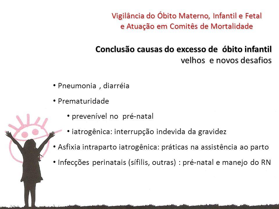 Conclusão causas do excesso de óbito infantil velhos e novos desafios Pneumonia, diarréia Prematuridade prevenível no pré-natal iatrogênica: interrupção indevida da gravidez Asfixia intraparto iatrogênica: práticas na assistência ao parto Infecções perinatais (sífilis, outras) : pré-natal e manejo do RN Vigilância do Óbito Materno, Infantil e Fetal e Atuação em Comitês de Mortalidade