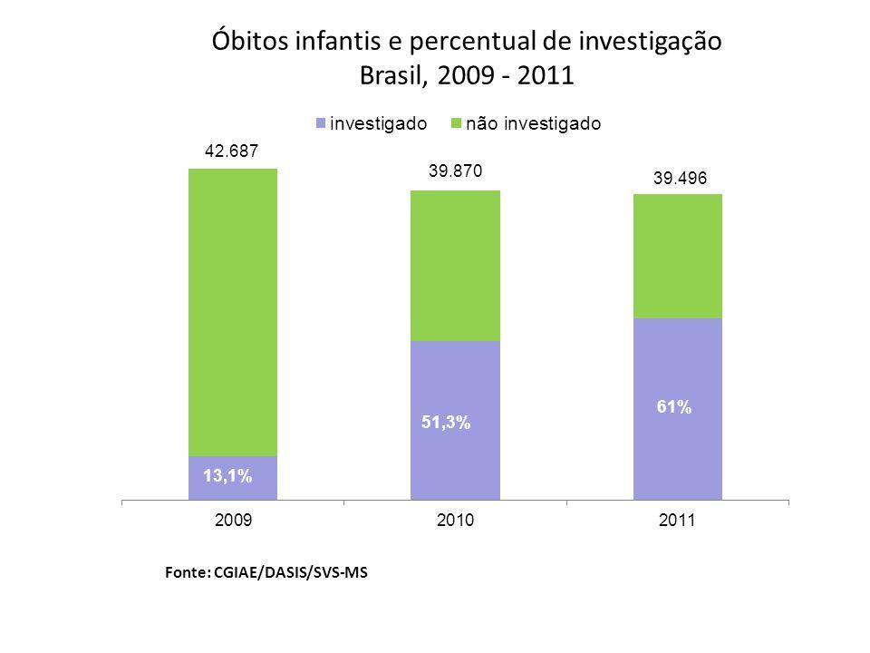 Óbitos infantis e percentual de investigação Brasil, 2009 - 2011 Fonte: CGIAE/DASIS/SVS-MS