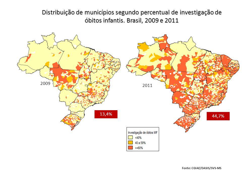2009 2011 44,7% 13,4% Distribuição de municípios segundo percentual de investigação de óbitos infantis. Brasil, 2009 e 2011