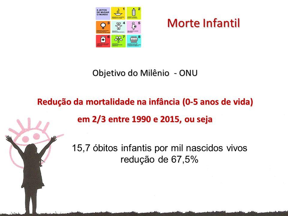 Objetivo do Milênio - ONU Objetivo do Milênio - ONU Redução da mortalidade na infância (0-5 anos de vida) em 2/3 entre 1990 e 2015, ou seja 15,7 óbitos infantis por mil nascidos vivos redução de 67,5% Morte Infantil