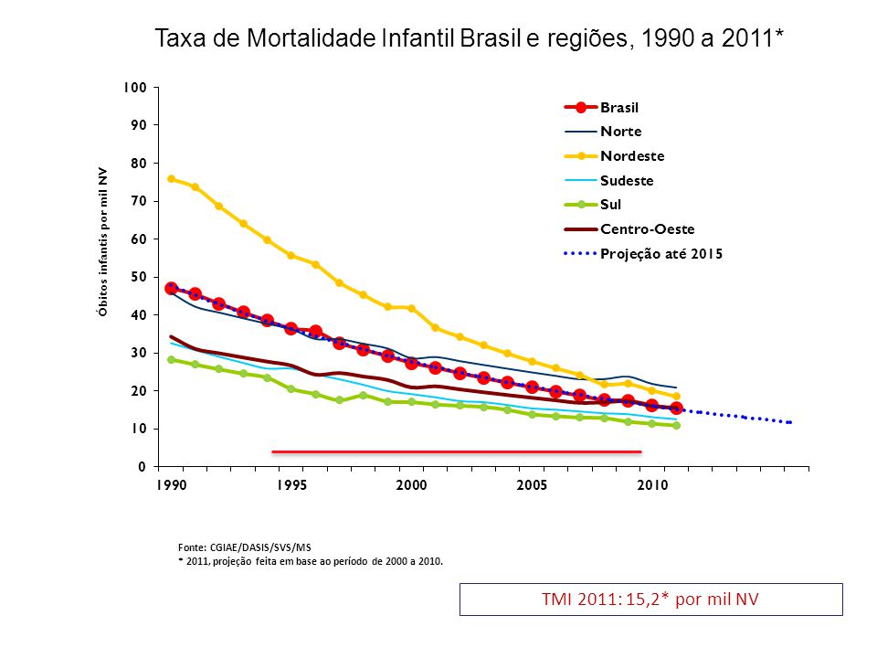 Taxa de Mortalidade Infantil Brasil e regiões, 1990 a 2011* TMI 2011: 15,2* por mil NV Fonte: CGIAE/DASIS/SVS/MS * 2011, projeção feita em base ao período de 2000 a 2010.