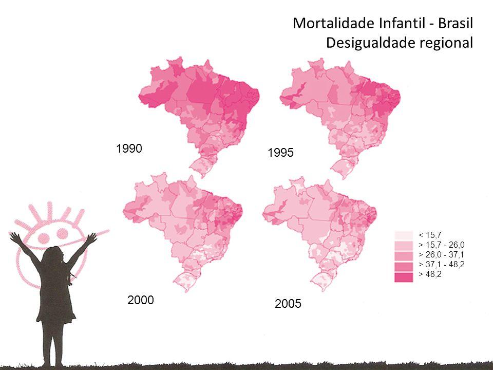 < 15,7 > 15,7 - 26,0 > 26,0 - 37,1 > 37,1 - 48,2 > 48,2 1990 1995 2005 2000 Mortalidade Infantil - Brasil Desigualdade regional