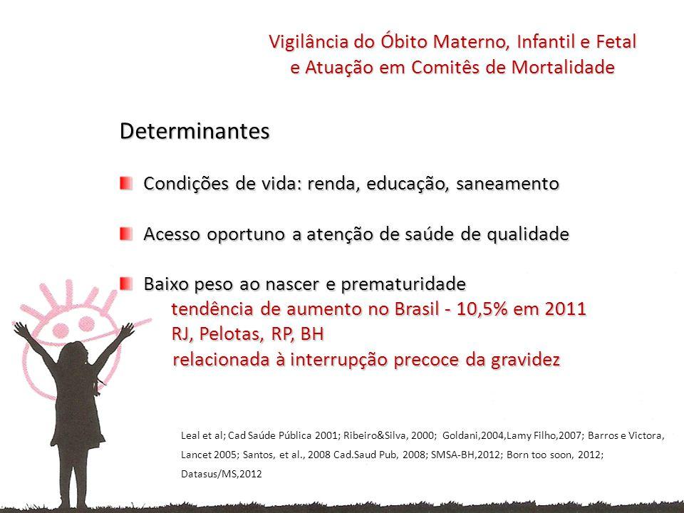 Determinantes Condições de vida: renda, educação, saneamento Condições de vida: renda, educação, saneamento Acesso oportuno a atenção de saúde de qualidade Acesso oportuno a atenção de saúde de qualidade Baixo peso ao nascer e prematuridade tendência de aumento no Brasil - 10,5% em 2011 RJ, Pelotas, RP, BH Baixo peso ao nascer e prematuridade tendência de aumento no Brasil - 10,5% em 2011 RJ, Pelotas, RP, BH relacionada à interrupção precoce da gravidez relacionada à interrupção precoce da gravidez Vigilância do Óbito Materno, Infantil e Fetal e Atuação em Comitês de Mortalidade Leal et al; Cad Saúde Pública 2001; Ribeiro&Silva, 2000; Goldani,2004,Lamy Filho,2007; Barros e Victora, Lancet 2005; Santos, et al., 2008 Cad.Saud Pub, 2008; SMSA-BH,2012; Born too soon, 2012; Datasus/MS,2012