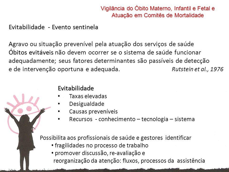 Evitabilidade - Evento sentinela A Óbitos evitáveis Agravo ou situação prevenível pela atuação dos serviços de saúde Óbitos evitáveis não devem ocorre