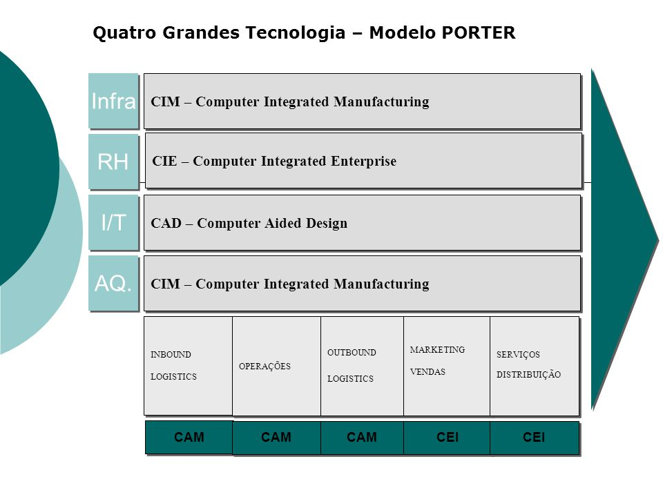 Infra RH I/T AQ. CIM – Computer Integrated Manufacturing CIE – Computer Integrated Enterprise CAD – Computer Aided Design CIM – Computer Integrated Ma