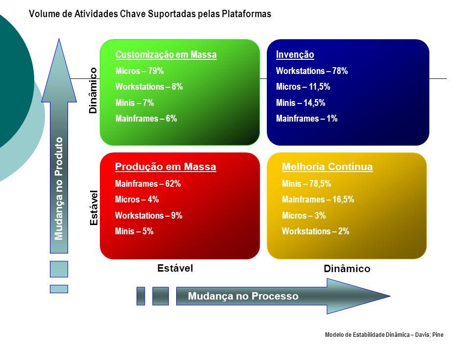 Volume de Atividades Chave Suportadas pelas Plataformas Produção em Massa Mainframes – 62% Micros – 4% Workstations – 9% Minis – 5% Customização em Massa Micros – 79% Workstations – 8% Minis – 7% Mainframes – 6% Melhoria Contínua Minis – 78,5% Mainframes – 16,5% Micros – 3% Workstations – 2% Estável Dinâmico Estável Dinâmico Mudança no Processo Mudança no Produto Invenção Workstations – 78% Micros – 11,5% Minis – 14,5% Mainframes – 1% Modelo de Estabilidade Dinâmica – Davis; Pine