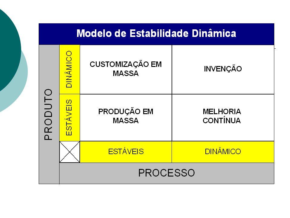 MODELO DE ESTABILIDADE DINÂMICA PRODUTOPROCESSOCICLO DE VIDAMERCADOSORGANIZAÇÃO DDINOVAÇÃO Curtos em Processos e Produtos HeterogêneosEm Guilda EEPRODUÇÃO EM MASSA Longos em Processos e Produtos HomogêneosHierárquica EDMELHORIA CONTÍNUA Curtos em Processos Longos em Produtos HomogêneosEquipes DECUSTOMIZAÇÃO EM MASSA Curtos em Produtos longos em Processos HeterogêneosRedes Modelo Adizes (Quintella, H 1990, Quitella, H 1989; Adizes, 1993 PRODUTOPROCESSO TECNOLOGIA DE AUTOMOÇÃO MAIS EFICAZ ESTRATÉGIA CULTURA ORGANIZACIONAL DDINOVAÇÃO CAD - Computer Aided Design Diferenciação Dionisíaca (Dionisio) EEPRODUÇÃO EM MASSA CAM - Computer Aided Manufacturing Custo BaixoApolínca (Apolo) EDMELHORIA CONTÍNUA CIM - Computer Integrated Manufacturing Custo + Qualidade Atenaica (Palas Atena) DECUSTOMIZAÇÃO EM MASSA CIE - Computer Integrated Enterprise Custo Qualidade Customização Zeomorfica (Zeus)