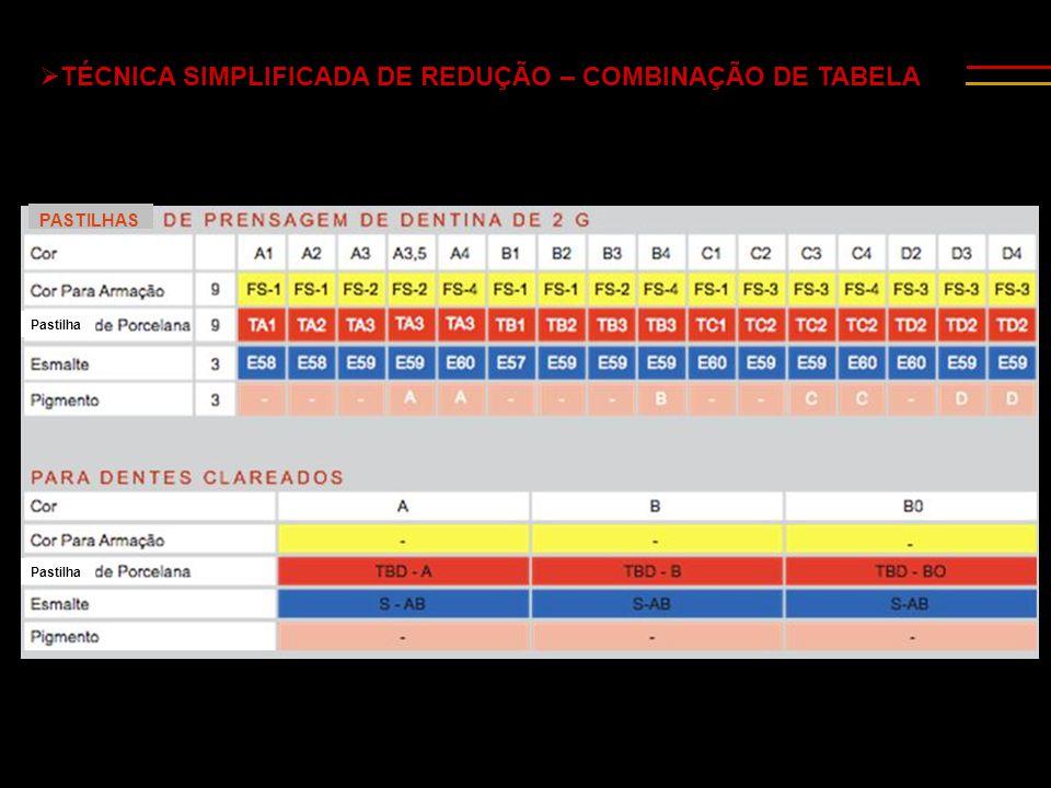  TÉCNICA SIMPLIFICADA DE REDUÇÃO – COMBINAÇÃO DE TABELA PASTILHAS Pastilha