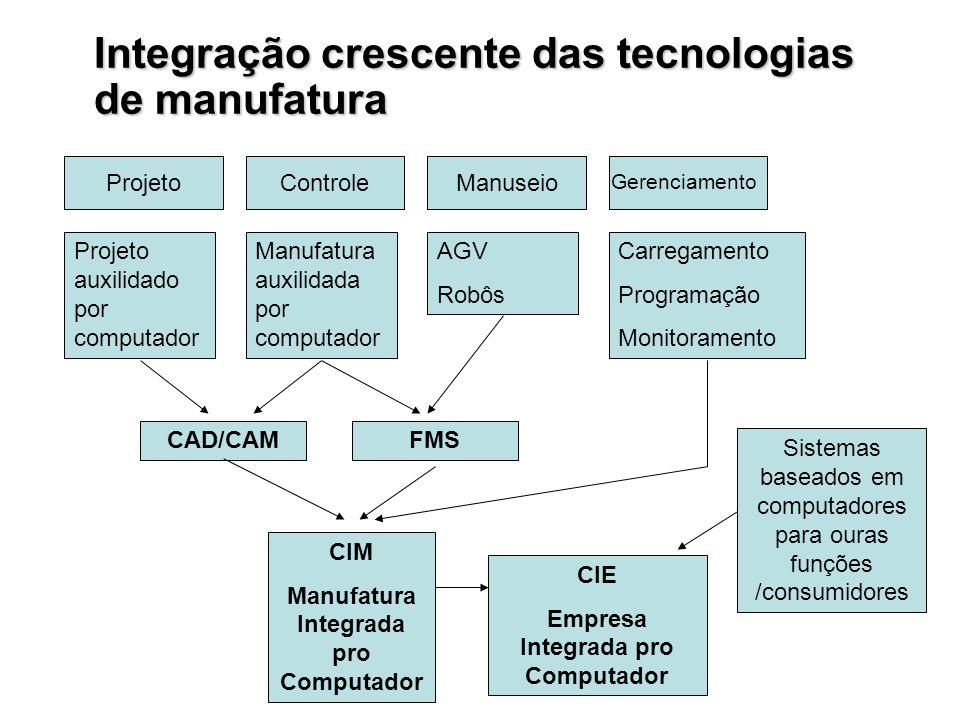 Integração crescente das tecnologias de manufatura ProjetoControleManuseio Gerenciamento Projeto auxilidado por computador Manufatura auxilidada por c