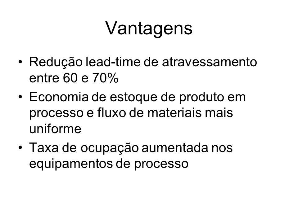 Vantagens Redução lead-time de atravessamento entre 60 e 70% Economia de estoque de produto em processo e fluxo de materiais mais uniforme Taxa de ocu