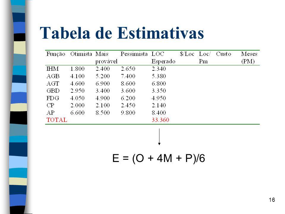 16 Tabela de Estimativas E = (O + 4M + P)/6