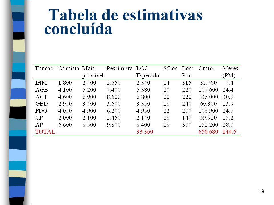 18 Tabela de estimativas concluída
