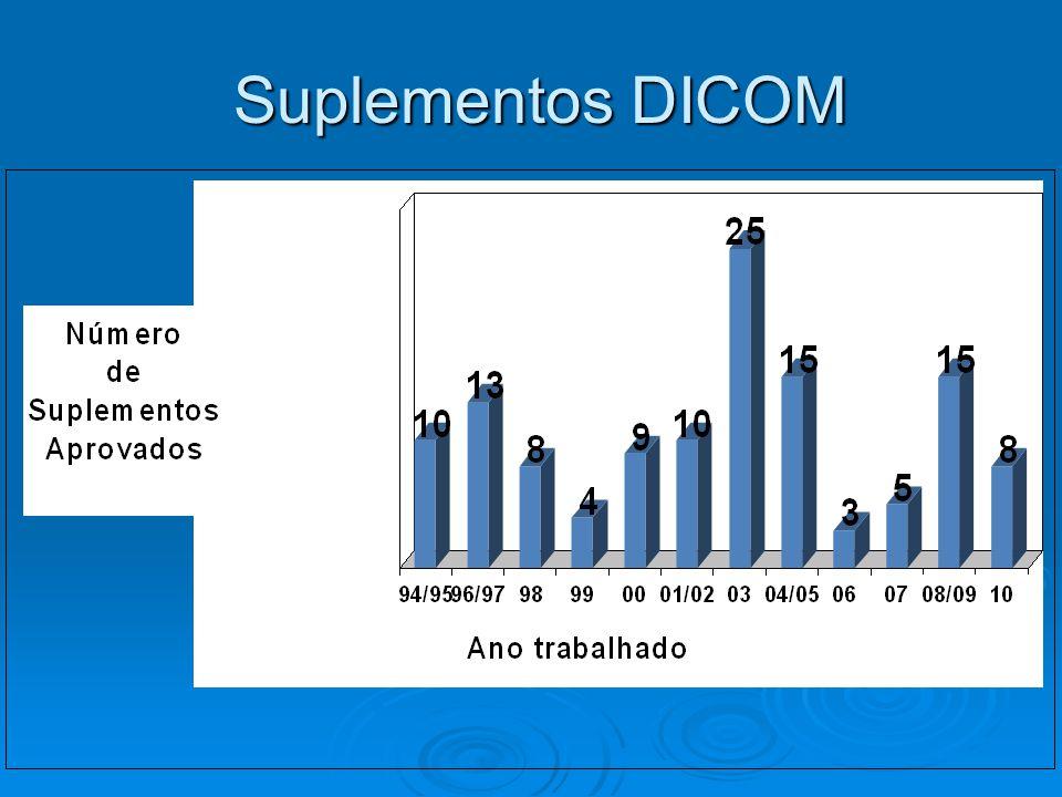 Suplementos DICOM Suplementos DICOM
