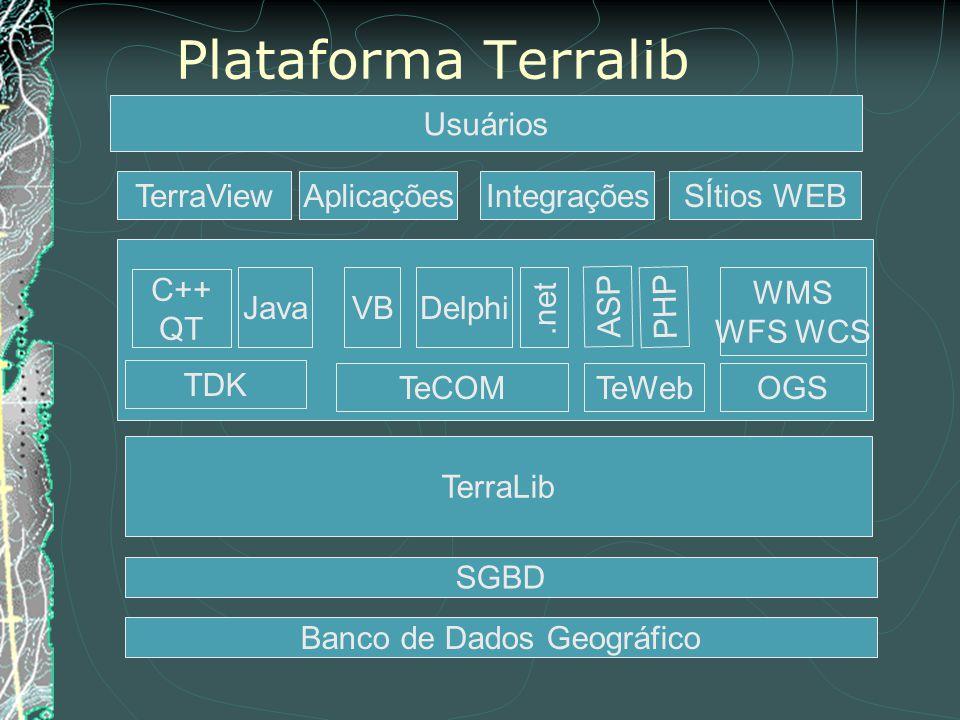 Plataforma Terralib SGBD TerraLib TerraView Usuários Banco de Dados Geográfico AplicaçõesSÍtios WEBIntegrações TeCOMTeWeb JavaVBDelphi OGS ASP PHP WMS WFS WCS C++ QT.net TDK