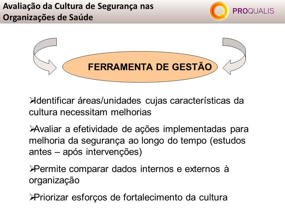 Avaliação da Cultura de Segurança nas Organizações de Saúde FERRAMENTA DE GESTÃO  Identificar áreas/unidades cujas características da cultura necessi