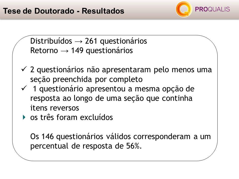 Distribuídos → 261 questionários Retorno → 149 questionários 2 questionários não apresentaram pelo menos uma seção preenchida por completo 1 questioná