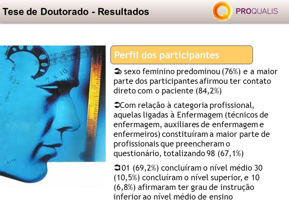  o sexo feminino predominou (76%) e a maior parte dos participantes afirmou ter contato direto com o paciente (84,2%)  Com relação à categoria profi