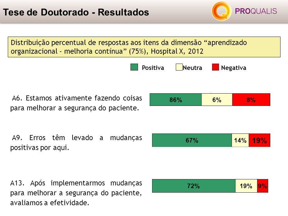 """Tese de Doutorado - Resultados Distribuição percentual de respostas aos itens da dimensão """"aprendizado organizacional - melhoria contínua"""" (75%), Hosp"""