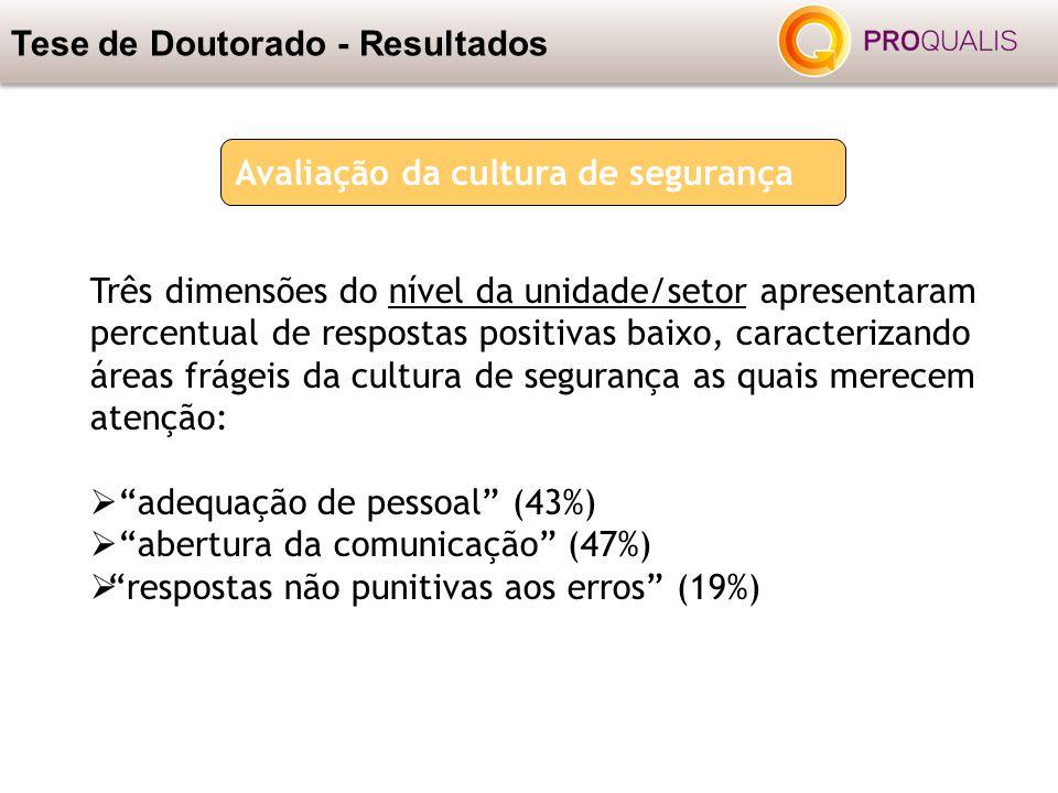 Tese de Doutorado - Resultados Três dimensões do nível da unidade/setor apresentaram percentual de respostas positivas baixo, caracterizando áreas frá