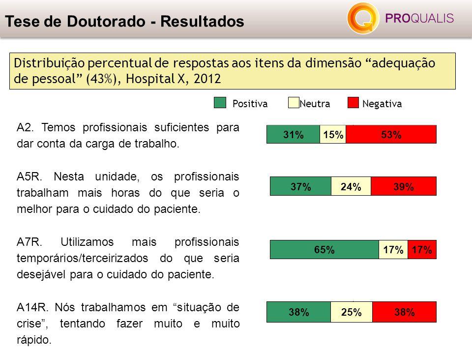 """Tese de Doutorado - Resultados Distribuição percentual de respostas aos itens da dimensão """"adequação de pessoal"""" (43%), Hospital X, 2012 PositivaNeutr"""