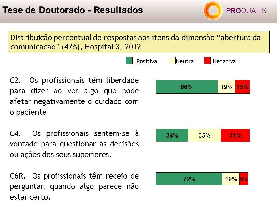 """Tese de Doutorado - Resultados Distribuição percentual de respostas aos itens da dimensão """"abertura da comunicação"""" (47%), Hospital X, 2012 PositivaNe"""